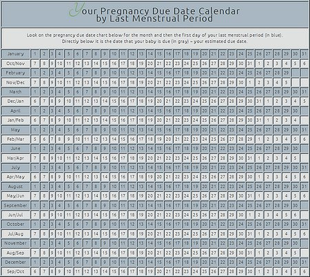 Pregnancy Due Date Calendar by LMP