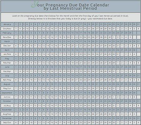 Pregnancy Due Date Calendar by LMP
